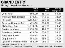L&T Tech lists at 7% premium, trims gains to end 1% higher