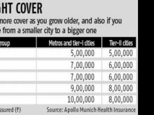 Do you have enough health cover?