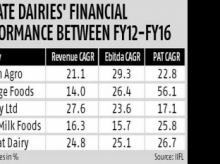 Corporate dairies to have an edge over co-operatives