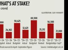 Highest-ever Apr to Sept divestment proceeds at Rs 21K cr