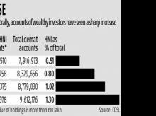 Wealthy investor accounts swell on market boom