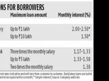 Overdraft against salary is cheaper
