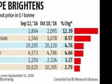 Base metals likely to remain bullish