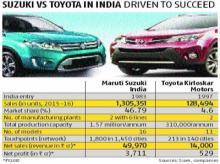Toyota, Suzuki may drive together
