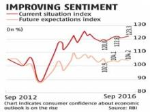 Consumption boom set to boost Indian economy
