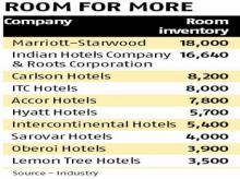 Indian chains lose out in hospitality battle