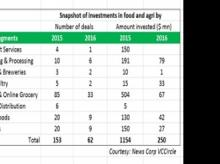 Deal making in food and agri-businesses hits 5-yr low in 2016