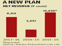 After revival, HPL eyes revenue boost