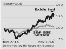 Competitive pressures to increase for Exide Industries