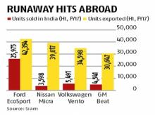Hit in export markets but these cars find few takers in India