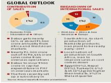 Dabur looks at Africa, West Asia for growth to beat slowdown