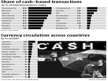 Cash still hot as a medium of exchange