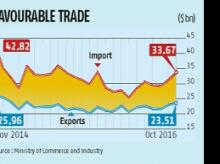 Trade deficit widens to $10.16 bn in Oct
