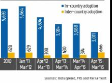Story in numbers: Adoption in India