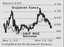 Gujarat Gas results set off downgrades