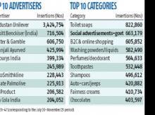Advertisers, Chart, B-World