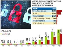 Cybercrime, Story in Numbers, Trends