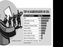 Top 10 shareholders in CDSL