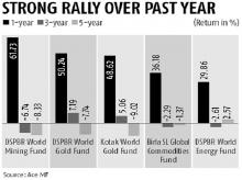 Funds, chart