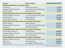 Health insurance: The more the better