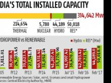 Uncharted waters for hydropower's renewable energy status