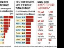 Countries worst affected by tax avoidance