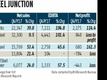 Margin contraction likely at steel firms in Jan-March quarter