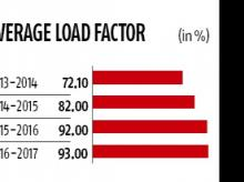 Graph, average load factor graph