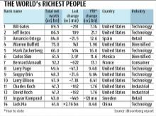 richest people, world's richest people