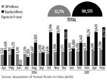 MFs, graph