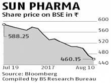 Sun Pharma's stock dips before Q1 results