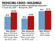 * Tata Sons had bought 2.9% of Tata Motors from Tata Steel at Rs 452.8 per share for Rs 3,787 crore on June 23, 2017