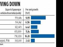 GST impact: Car exports growth at 6-year low