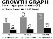 Favourable winds from the East signal more gains for steel players