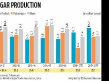 Sugar industry overestimated October output