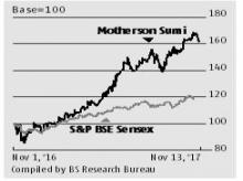 Strong order book, margin gains ahead for Motherson