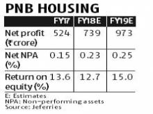 Why the Street is positive on PNB Housing despite rich valuations
