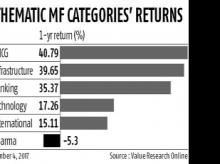 FMCG funds best among thematic schemes in 2017