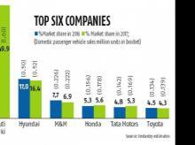 Maruti, Honda and Tata Motors corner bulk of market share in 2017