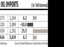 veggi oil import graph