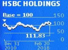 HSBC chief Stuart Gulliver ends seven-year stint; shares fall over 2%