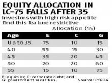 Raise equity allocation if you have the risk appetite