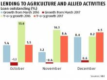 Banks struggle with farm loan target due to waivers, may lean on PSL certs