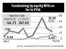 With 53 launches, here's the fundraising by equity NFOs so far in FY18