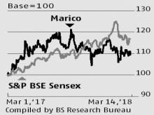 As copra prices stablise, cost pressures likely to ease for Marico