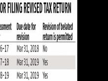 Miss March 31 date to file belated tax return for FY16, risk an I-T notice
