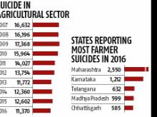 farmers suicides