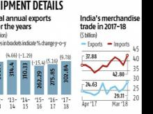 FY18 exports