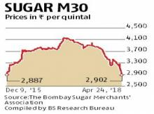 Sugar prices fall to lowest level in 28 months owing to distress sales