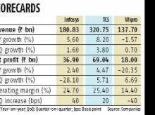 Wipro Q4 misses estimates on lower revenue, posts Rs 18 bn net profit